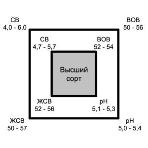 Химический состав и качество чеддара
