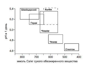 кислотность и содержание Са в разных сырах